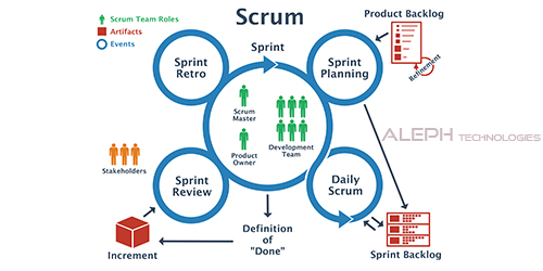 A Sprint Retrospective- the Ideal way to Start Agile