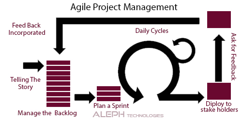 Agile Project Management:Three Steps to Better Sprint Planning and Execution