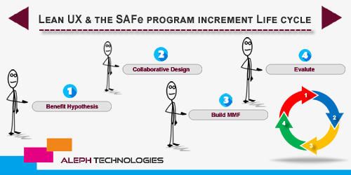 Lean UX and the SAFe program increment Life cycle