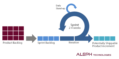 New to Agile and Scrum?