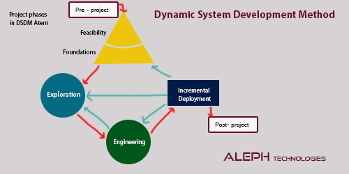 Dynamic System Development Method: How it Led to Agile Project