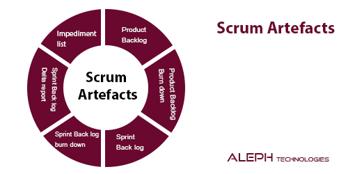 Scrum Artefacts