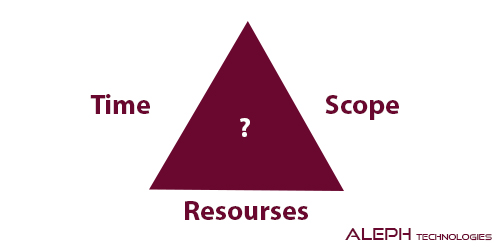 "Agile Project management Triangle: A ""Golden Product"" in Organizations"
