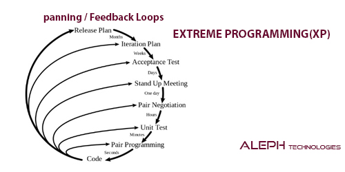 What is Extreme Programming(XP) in Agile methodology?