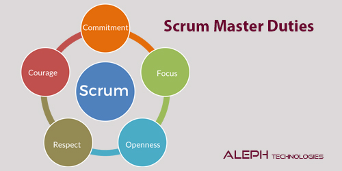 Scrum Master Duties, Serving a Single Team