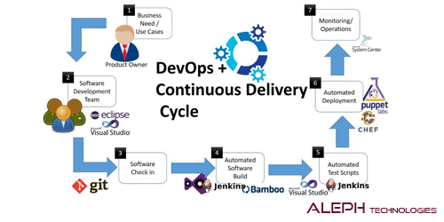 Scrum And DevOps