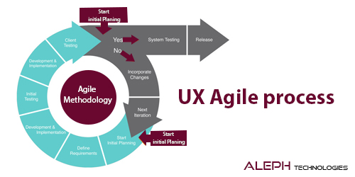 What is UX agile process